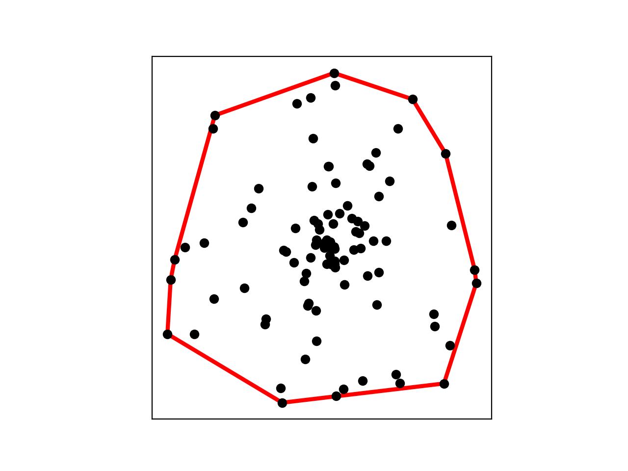 Convex Hulls and Mesh Boundaries — Triangle 20190115 3 documentation